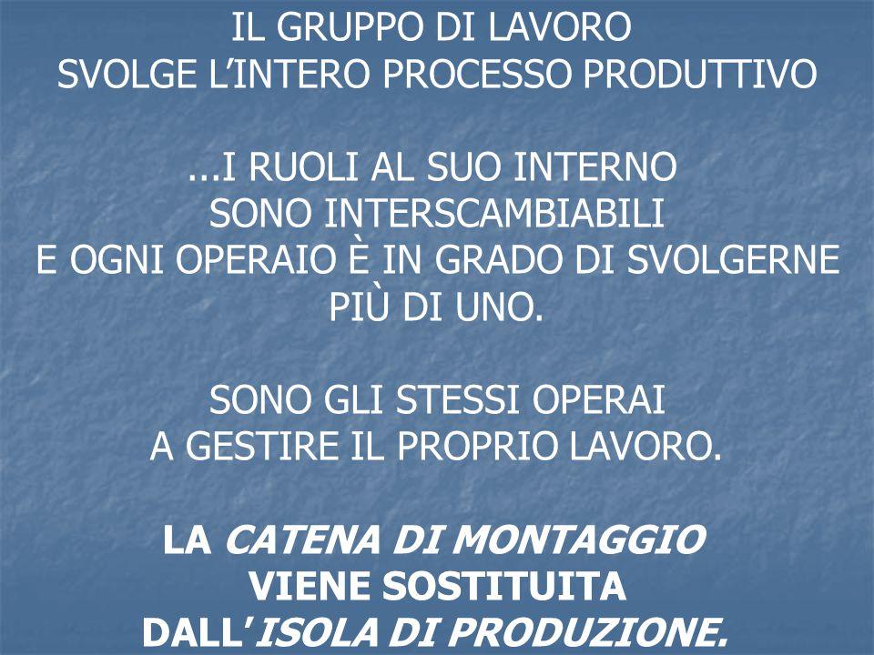 SVOLGE L'INTERO PROCESSO PRODUTTIVO ...I RUOLI AL SUO INTERNO