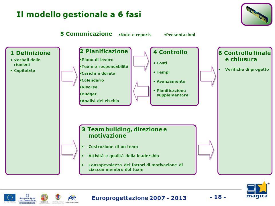 Il modello gestionale a 6 fasi