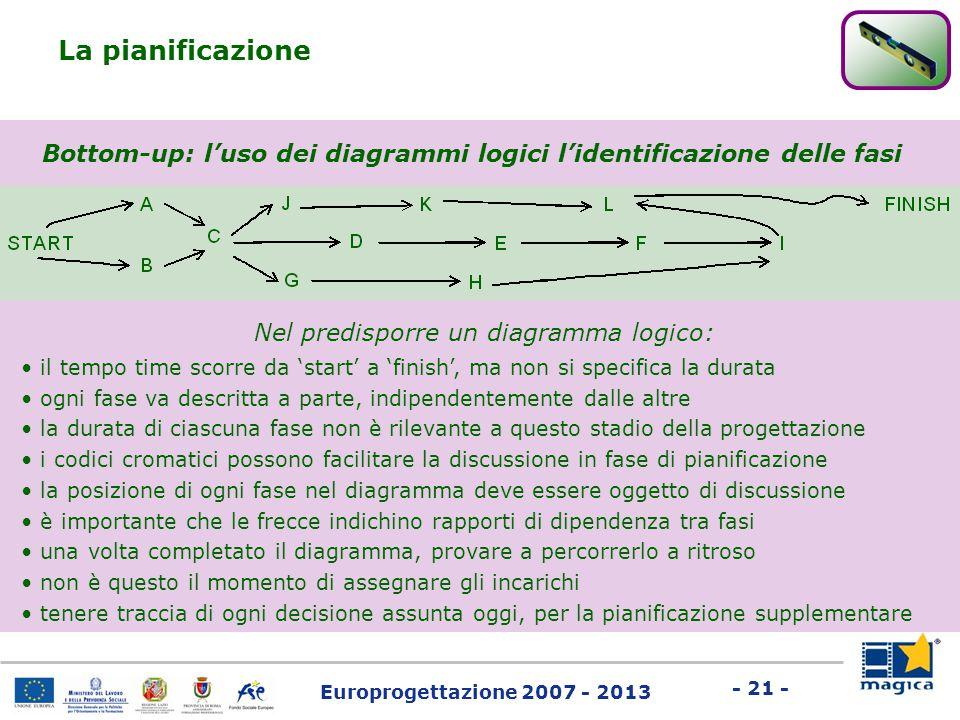 Bottom-up: l'uso dei diagrammi logici l'identificazione delle fasi