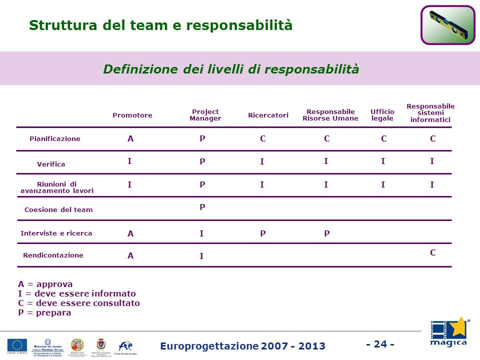 Struttura del team e responsabilità