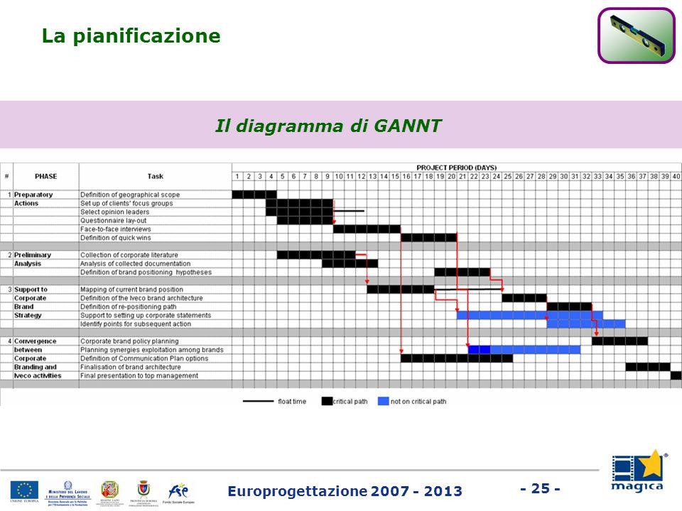 La pianificazione Il diagramma di GANNT