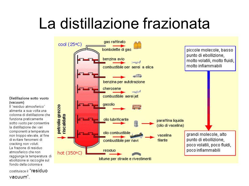 La distillazione frazionata