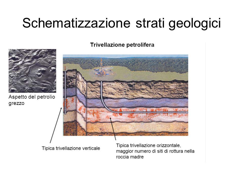 Schematizzazione strati geologici