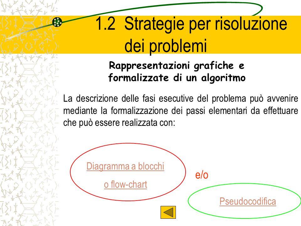 1.2 Strategie per risoluzione dei problemi