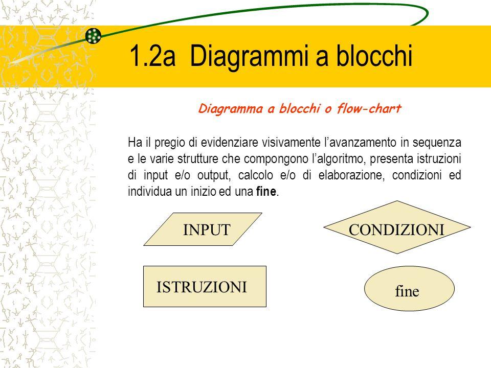 1.2a Diagrammi a blocchi INPUT CONDIZIONI ISTRUZIONI fine