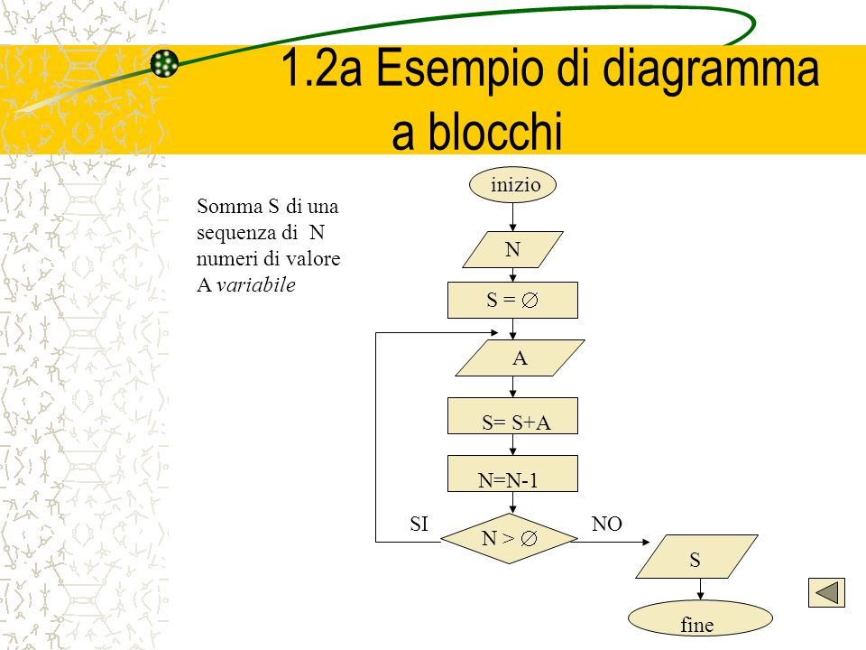 1.2a Esempio di diagramma a blocchi