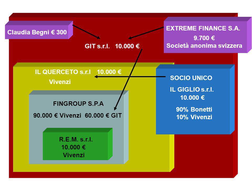 9.700 € Società anonima svizzera