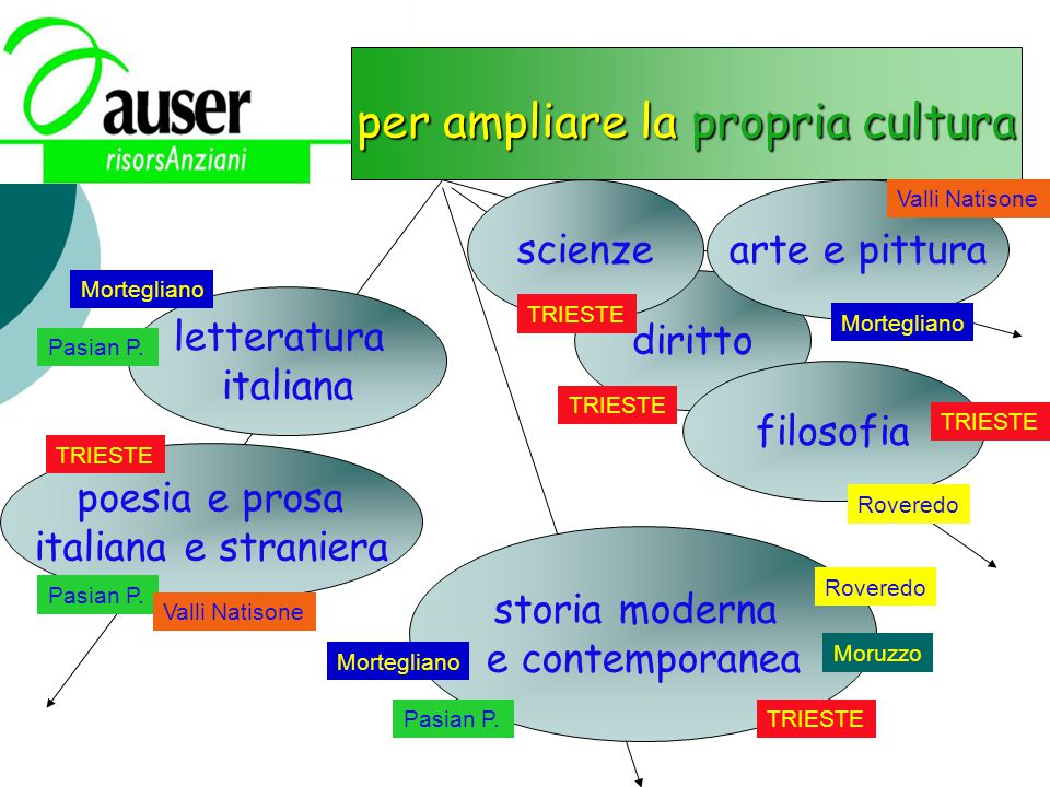 per ampliare la propria cultura