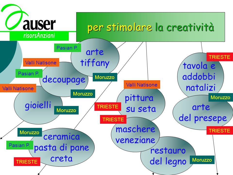 per stimolare la creatività