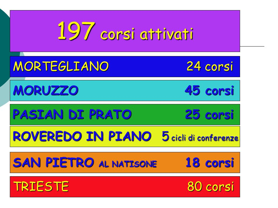 197 corsi attivati MORTEGLIANO 24 corsi MORUZZO 45 corsi