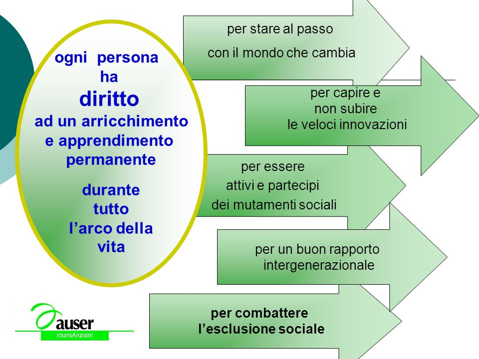 diritto ogni persona ha ad un arricchimento e apprendimento permanente