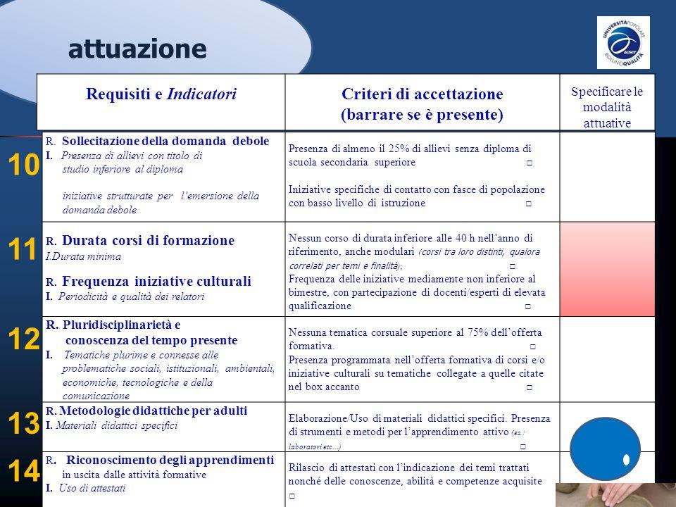 Requisiti e Indicatori (barrare se è presente)