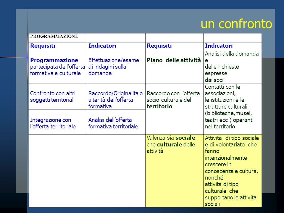 un confronto Requisiti Indicatori