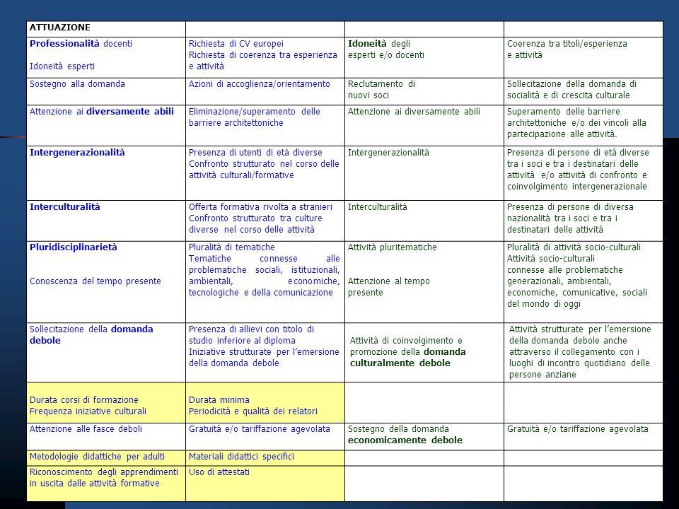 ATTUAZIONE Professionalità docenti. Idoneità esperti. Richiesta di CV europei. Richiesta di coerenza tra esperienza e attività.