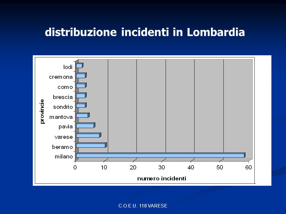 distribuzione incidenti in Lombardia