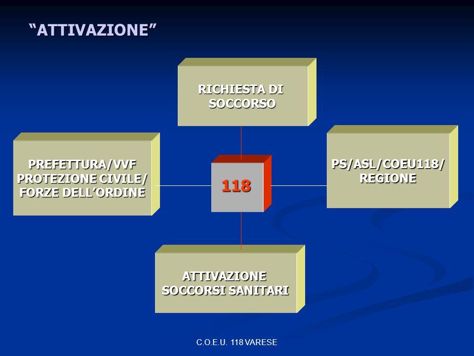 ATTIVAZIONE 118 RICHIESTA DI SOCCORSO PS/ASL/COEU118/ PREFETTURA/VVF