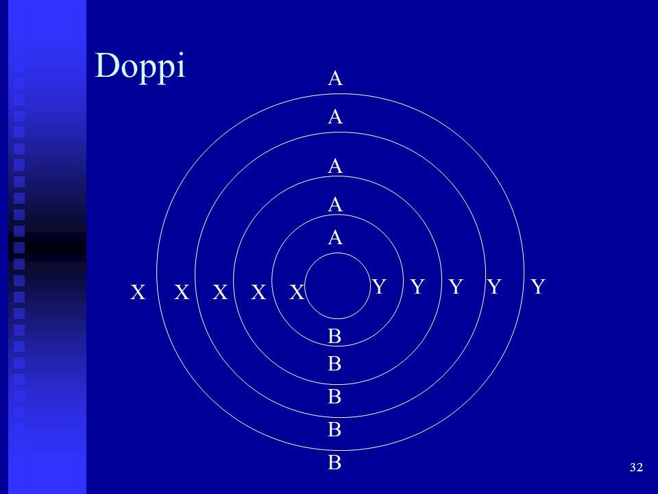 Doppi A A A A A Y Y Y Y Y X X X X X B B B B B 32
