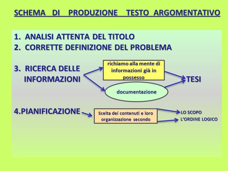 SCHEMA DI PRODUZIONE TESTO ARGOMENTATIVO