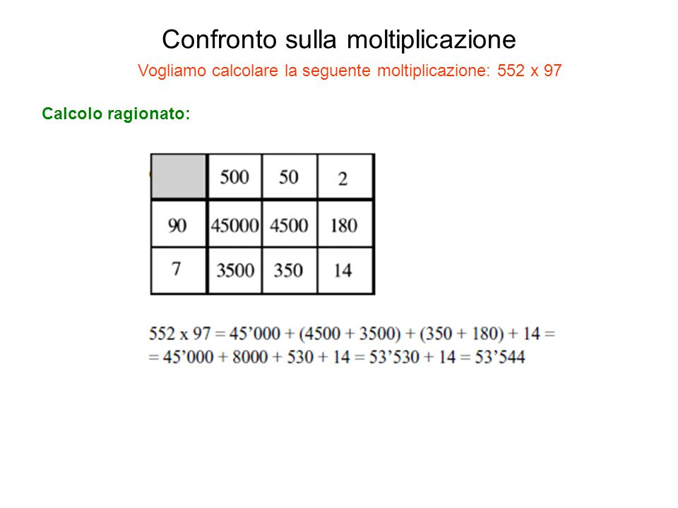 Confronto sulla moltiplicazione