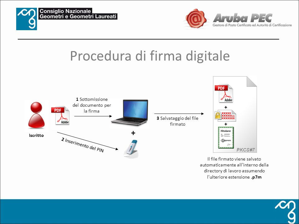 Procedura di firma digitale