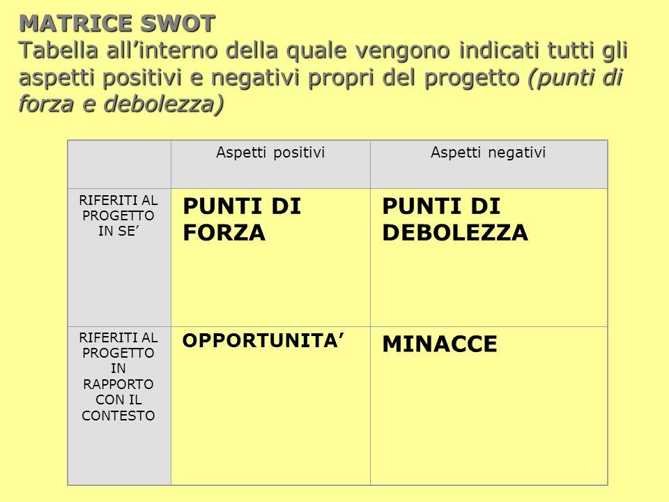 MATRICE SWOT Tabella all'interno della quale vengono indicati tutti gli aspetti positivi e negativi propri del progetto (punti di forza e debolezza)