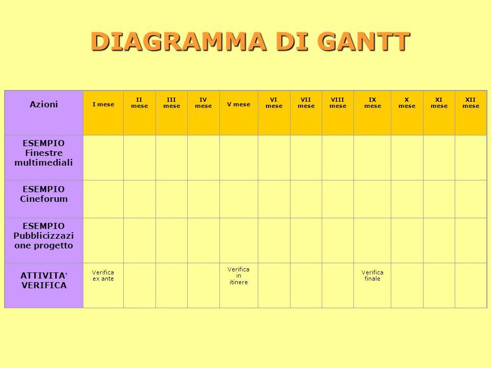 DIAGRAMMA DI GANTT Azioni ESEMPIO Finestre multimediali
