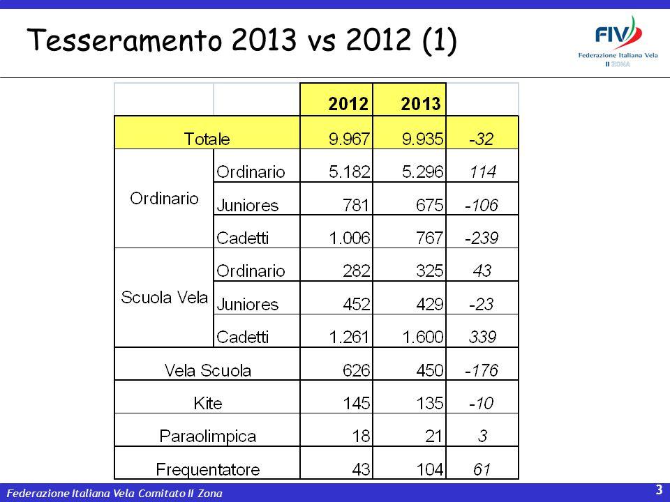 Tesseramento 2013 vs 2012 (1)