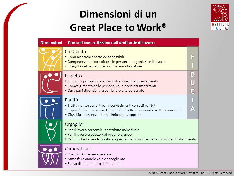 Dimensioni di un Great Place to Work®