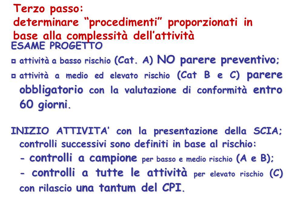 Terzo passo: determinare procedimenti proporzionati in base alla complessità dell'attività. ESAME PROGETTO.