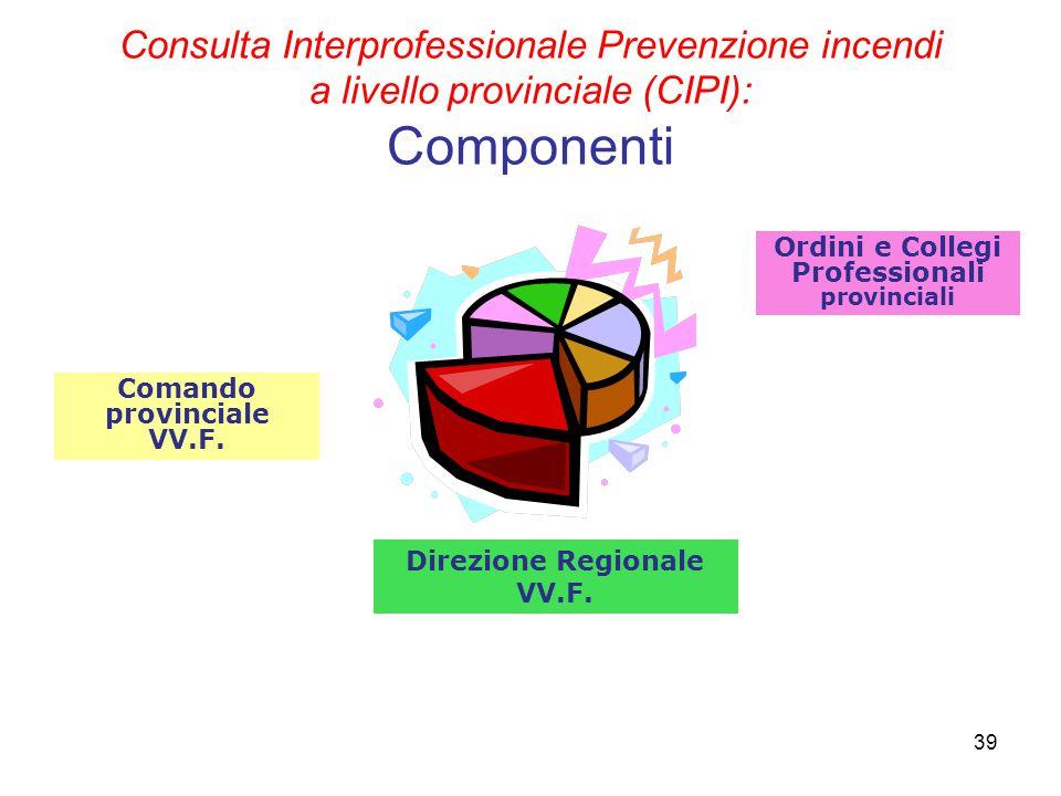 Consulta Interprofessionale Prevenzione incendi a livello provinciale (CIPI): Componenti