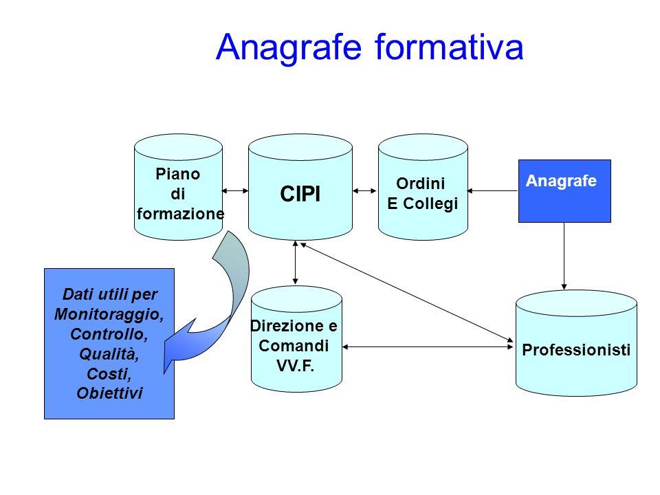 Anagrafe formativa CIPI Piano Ordini di E Collegi Anagrafe formazione