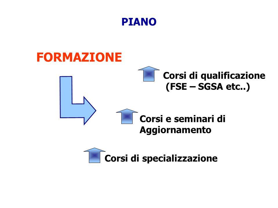 FORMAZIONE PIANO Corsi di qualificazione (FSE – SGSA etc..)