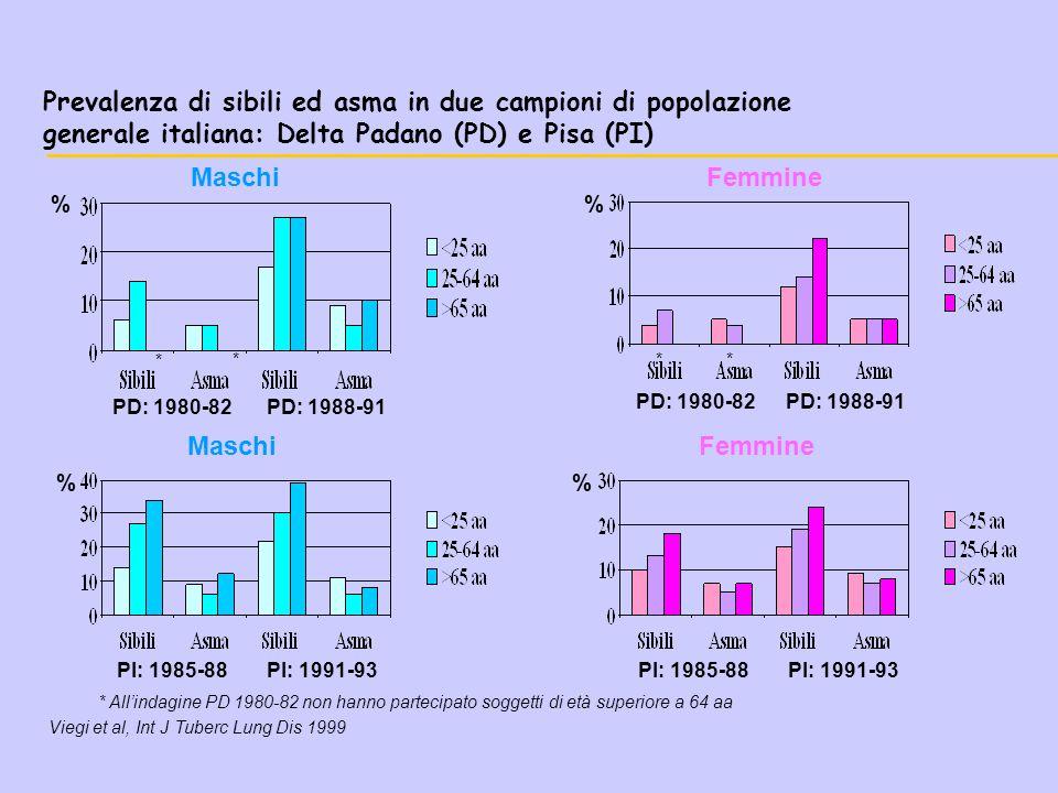 Prevalenza di sibili ed asma in due campioni di popolazione generale italiana: Delta Padano (PD) e Pisa (PI)
