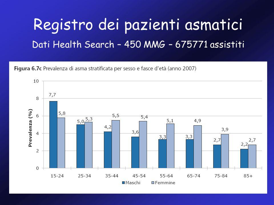 Registro dei pazienti asmatici