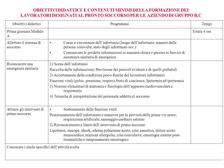 OBIETTIVI DIDATTICI E CONTENUTI MINIMI DELLA FORMAZIONE DEI LAVORATORI DESIGNATI AL PRONTO SOCCORSO PER LE AZIENDO DI GRUPPO B,C