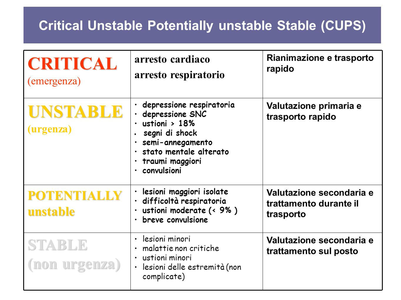 Critical Unstable Potentially unstable Stable (CUPS)