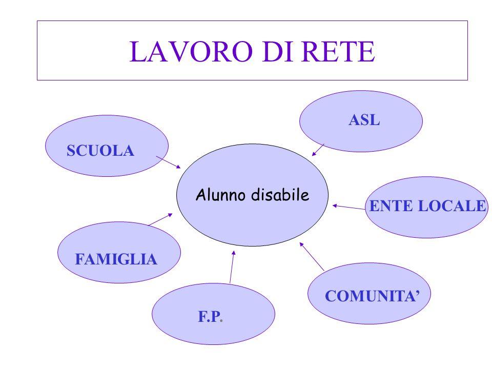 LAVORO DI RETE ASL SCUOLA Alunno disabile ENTE LOCALE FAMIGLIA