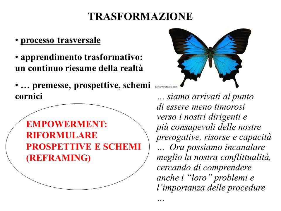 TRASFORMAZIONE processo trasversale