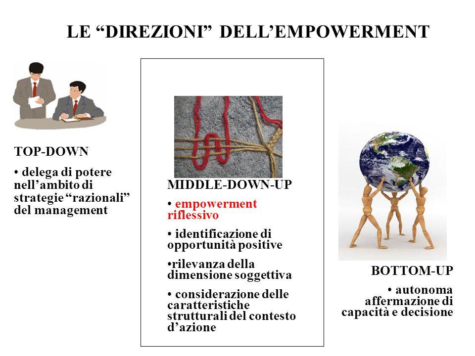 LE DIREZIONI DELL'EMPOWERMENT