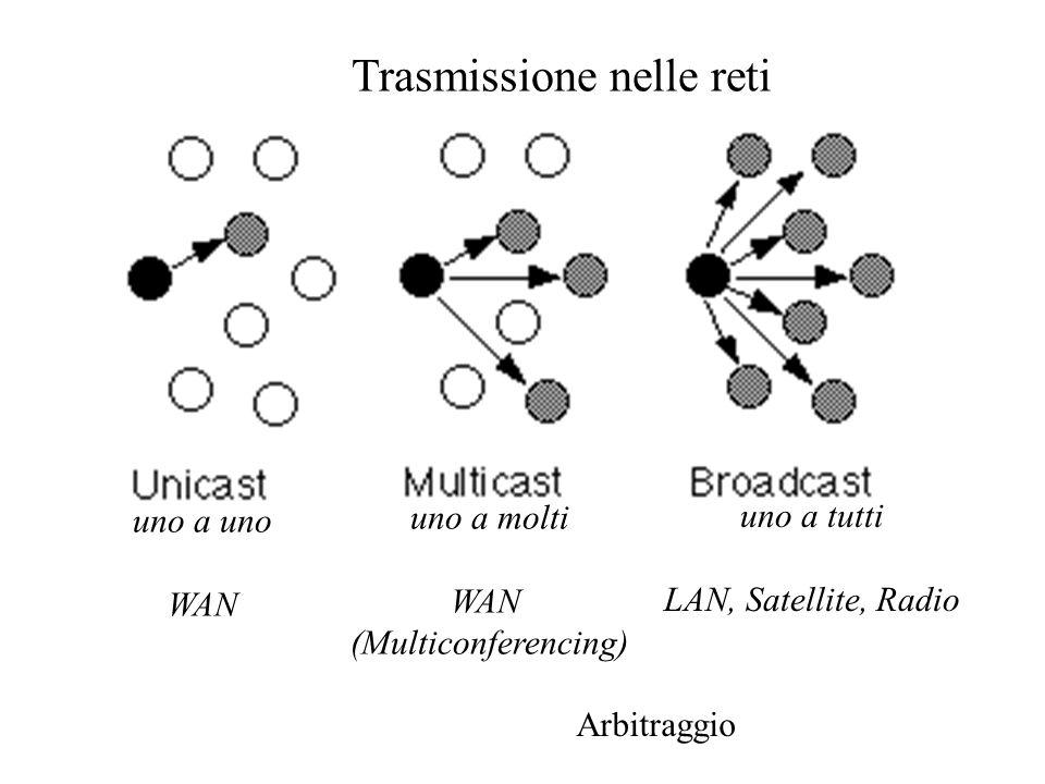 Trasmissione nelle reti