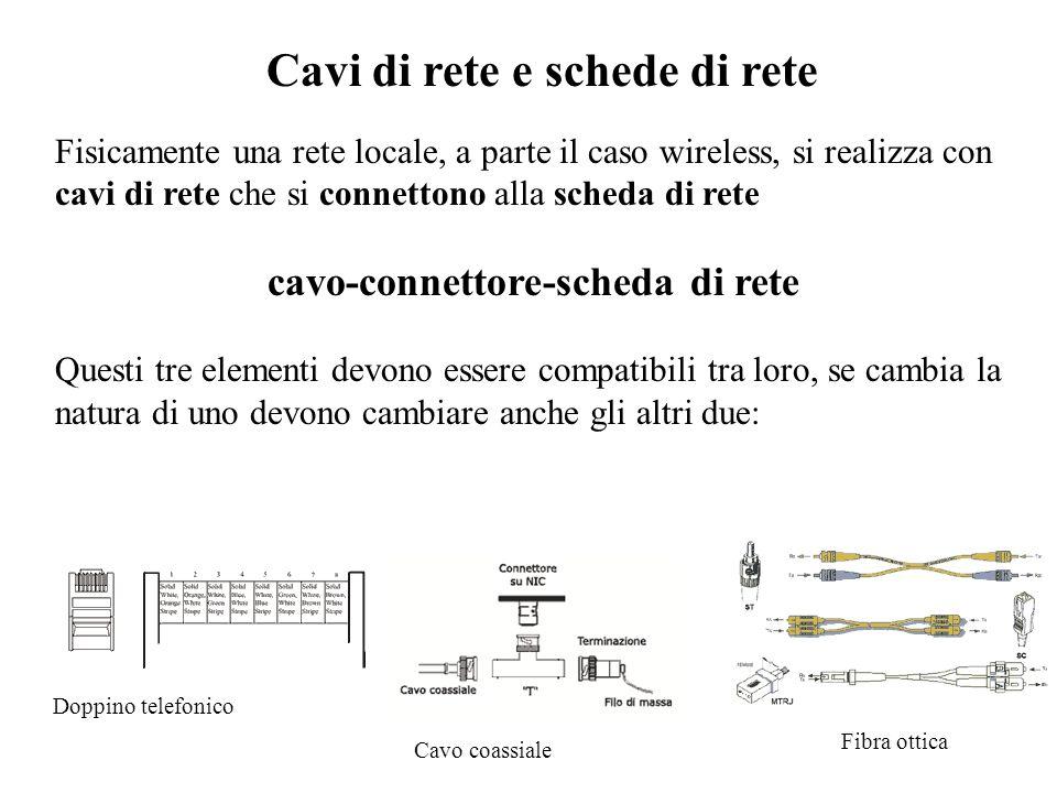 cavo-connettore-scheda di rete