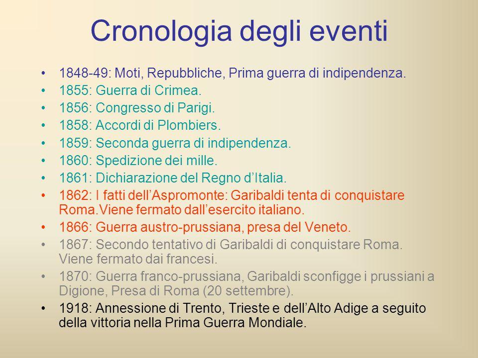 Cronologia degli eventi