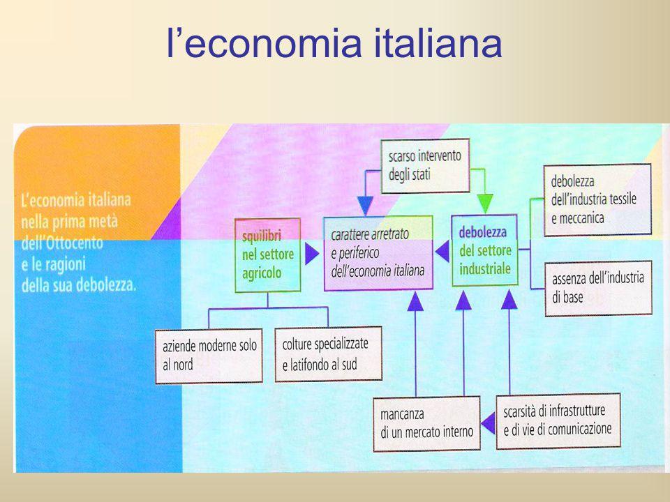 l'economia italiana