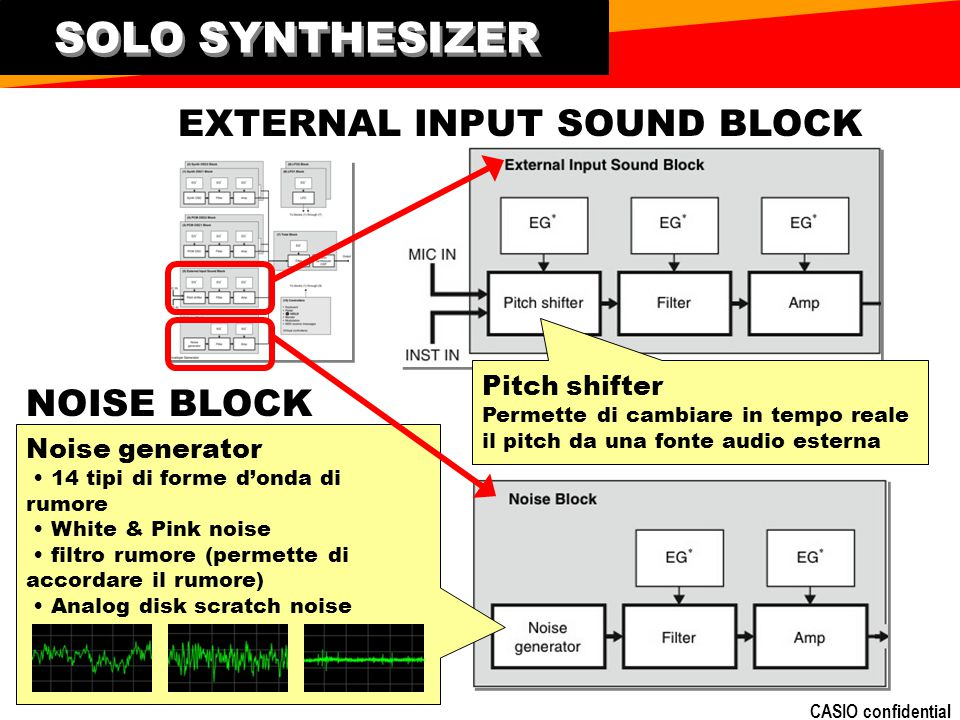 SOLO SYNTHESIZER EXTERNAL INPUT SOUND BLOCK NOISE BLOCK Pitch shifter