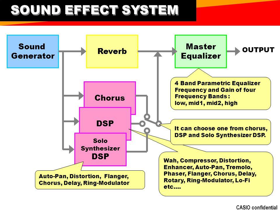 SOUND EFFECT SYSTEM Sound Generator Reverb Master Equalizer Chorus DSP