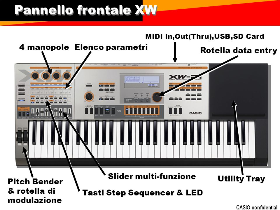 Pannello frontale XW 4 manopole Elenco parametri Rotella data entry