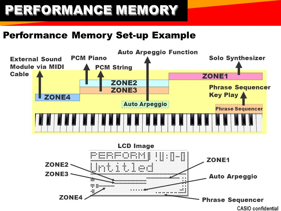 PERFORMANCE MEMORY Performance Memory Set-up Example ZONE1 ZONE2 ZONE3