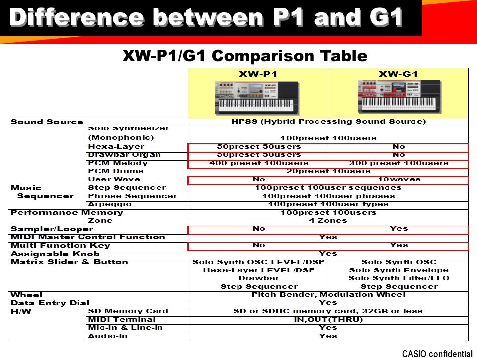 Difference between P1 and G1