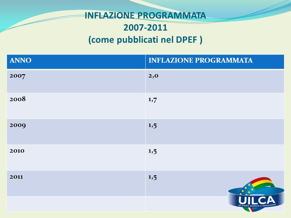 INFLAZIONE PROGRAMMATA 2007-2011 (come pubblicati nel DPEF )