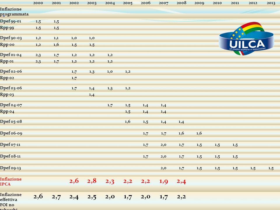 2000 2001. 2002. 2003. 2004. 2005. 2006. 2007. 2008. 2009. 2010. 2011. 2012. 2013. Inflazione programmata.